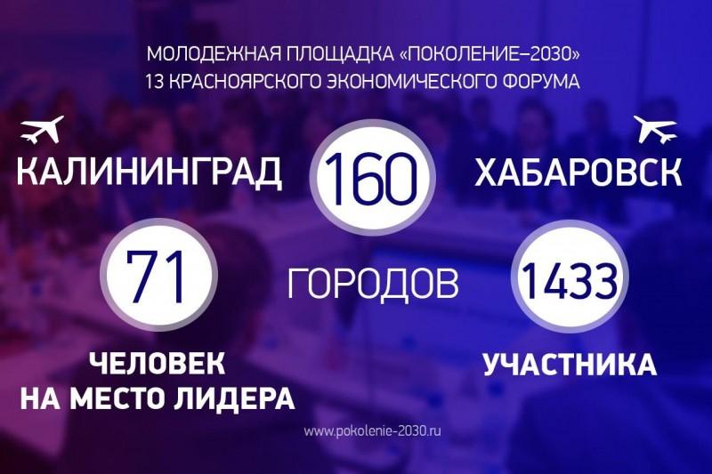 Участие в молодежной площадке «Поколение 2030»